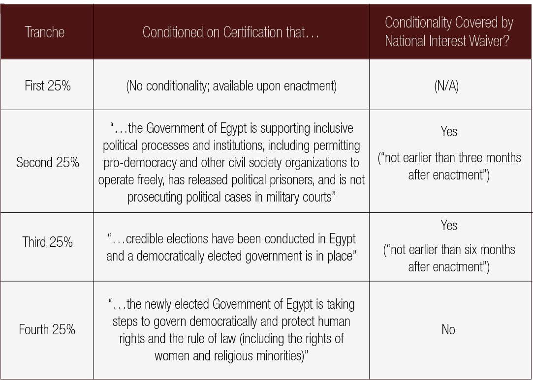 Conditionality, Constraint, and Leverage – U S  Aid to Egypt
