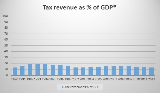 Tax revenue GDP percent