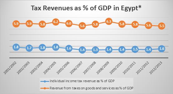 Tax revenues breakdown