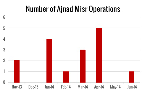 Number of AM operations
