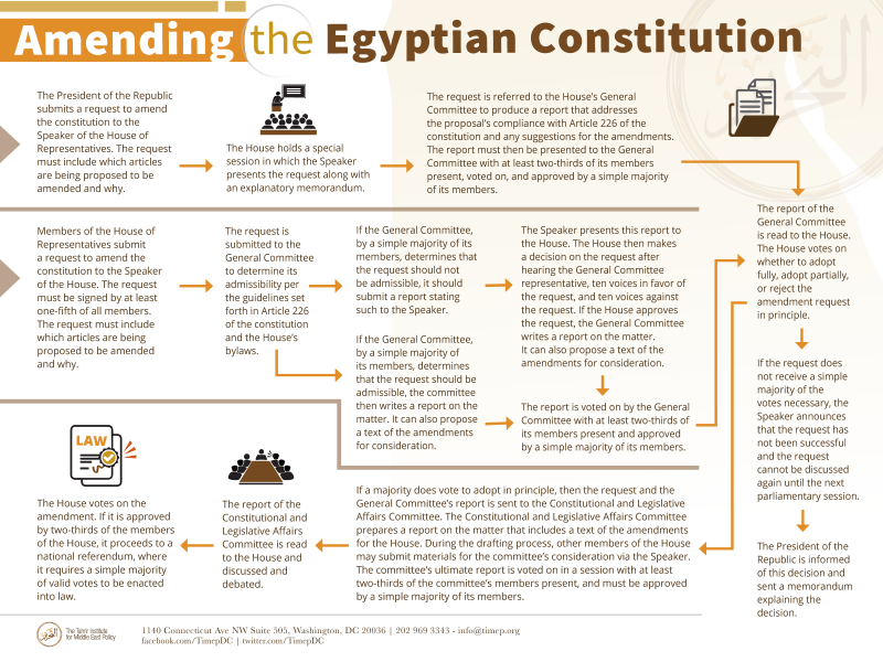 Infograph outlining the process for amending the Egyptian constitution